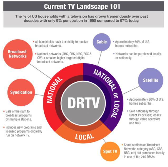Current DRTV Landscape 101 Infographic